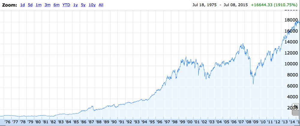 Exponential Growth: The Dow Jones Industrial Average since 1975.
