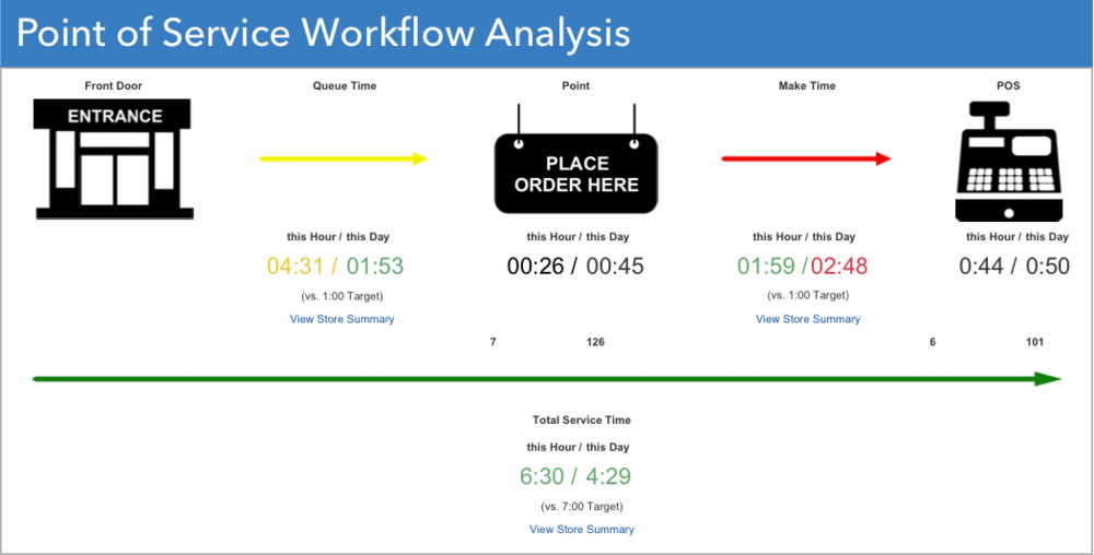 Point of Service Workflow Analysis