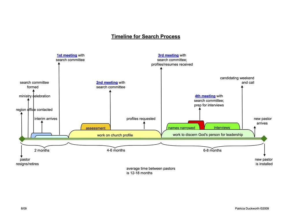 Search Process Timeline    Click to view PDF