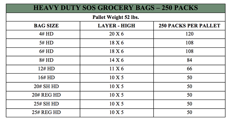Palletization Chart Heavy Duty 250 Packs