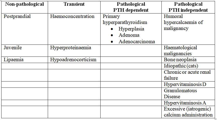 Hypercalcaemia causes table.png