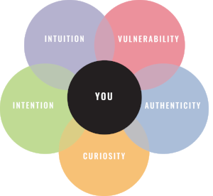 YUOLOGY 5 elements of success ©