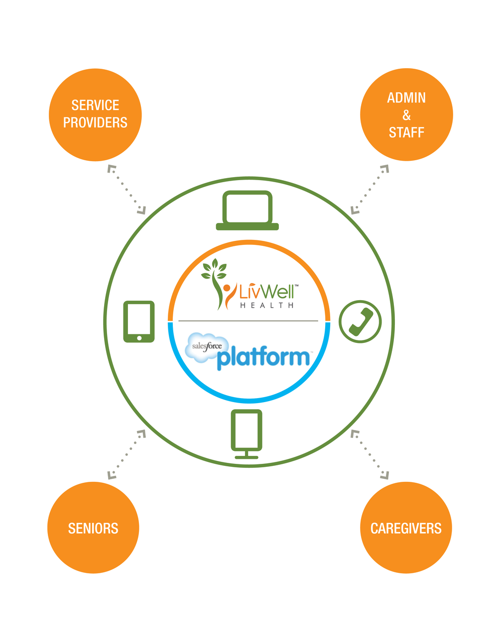 LivWell Health Platform - Cloud Diagram
