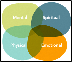 Social/Behavioral Determinants of Health
