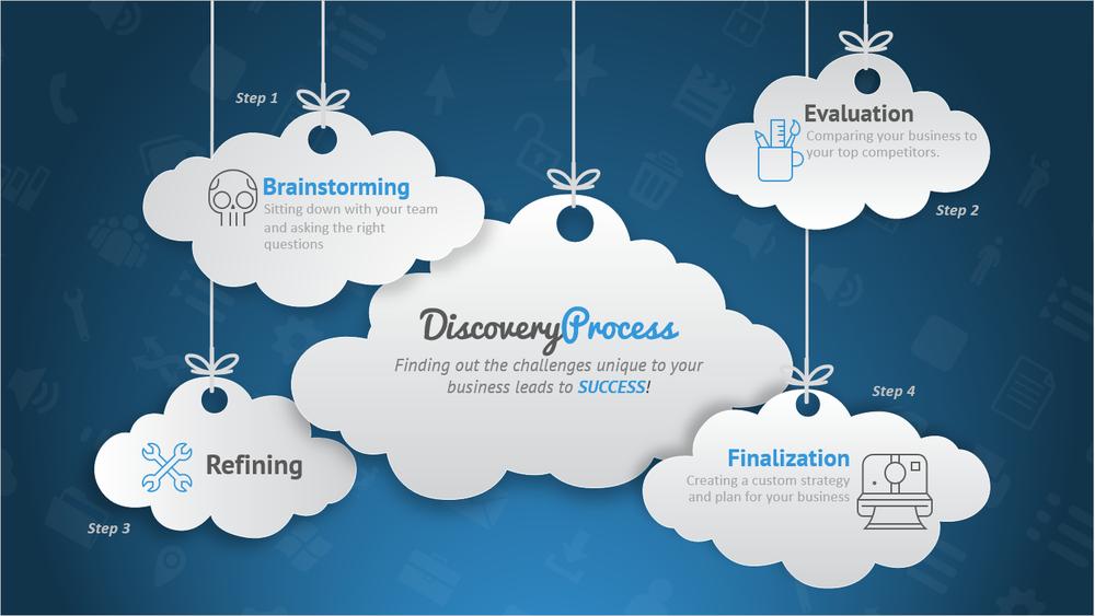 Profit Cloud process