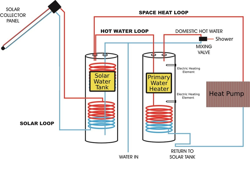 Solar Water Heating - How It Works.jpg