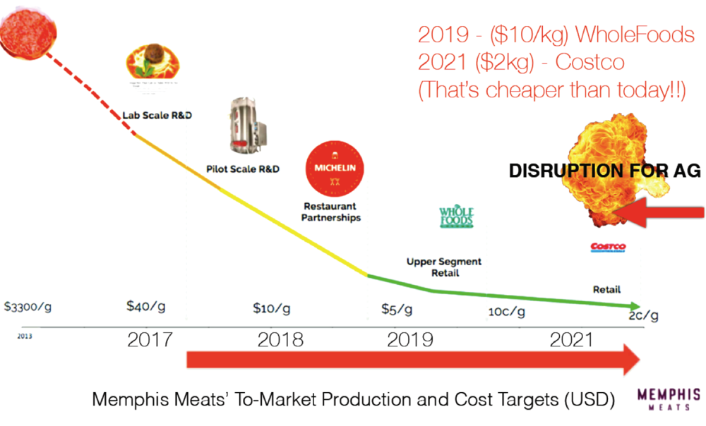 Clean Meat's historical and projected cost curve. Source: Rosie Bosworth 2017 (adapted from Memphis Meats projections)