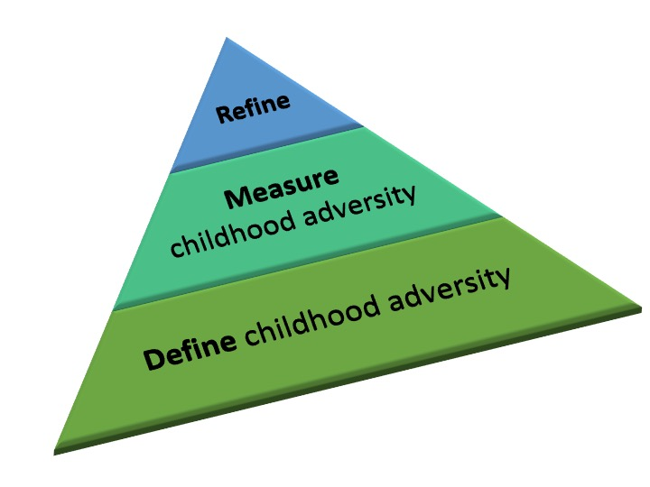 7 Ways Childhood Adversity Can Change >> The Challenge Of Measuring Childhood Adversity The Dunn Lab