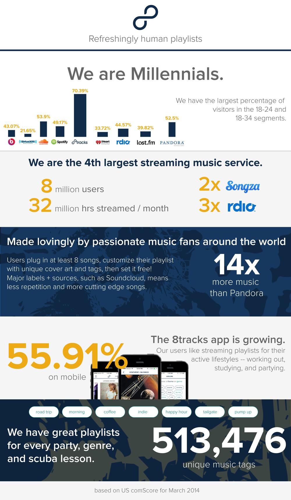 8tracks Beats Response communication design, information design, brand/identity