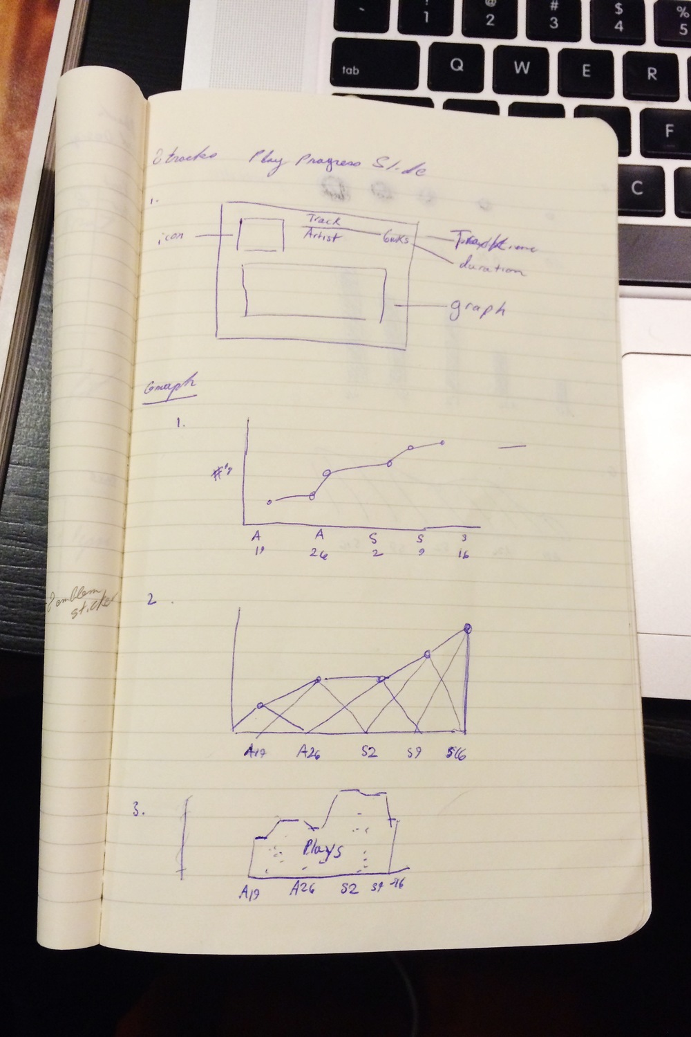 Sketches for Campaign Playlist Track Progress slides and graphs