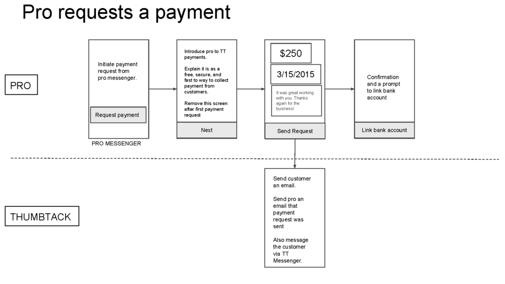 Marketplace Payment Flows_Page_07.png