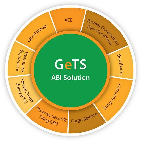 ACE ABI | Global eTrade Services