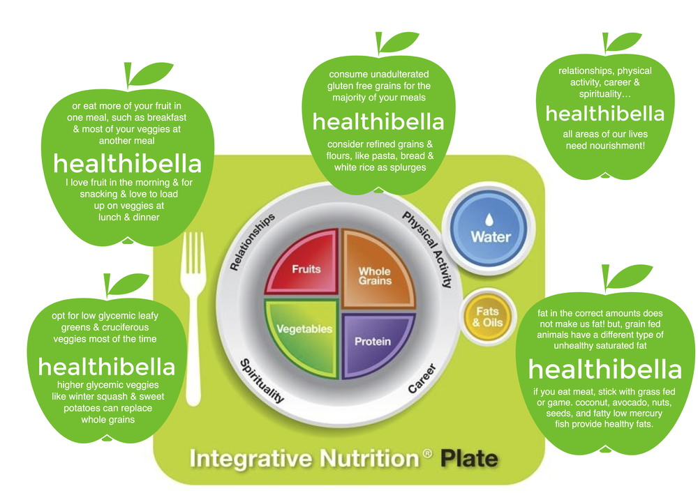 Healthibella Food Plate
