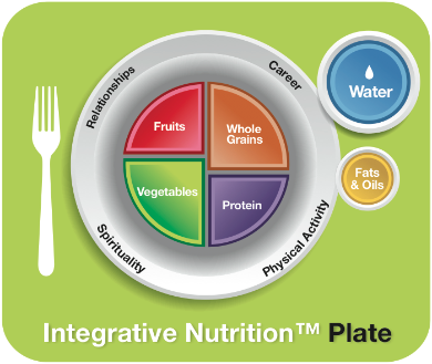 The Integrative Nutrition Plate includes water, not dairy, as well as fats and oils and specifies whole grains.