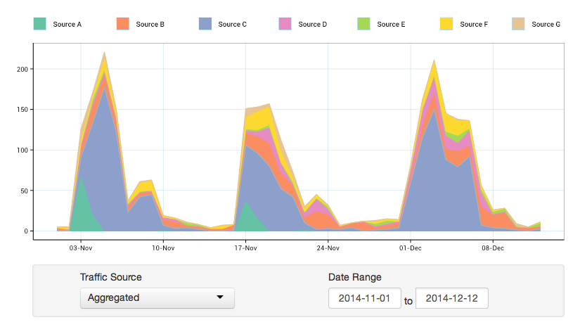 User aquisition and engagment by traffic source