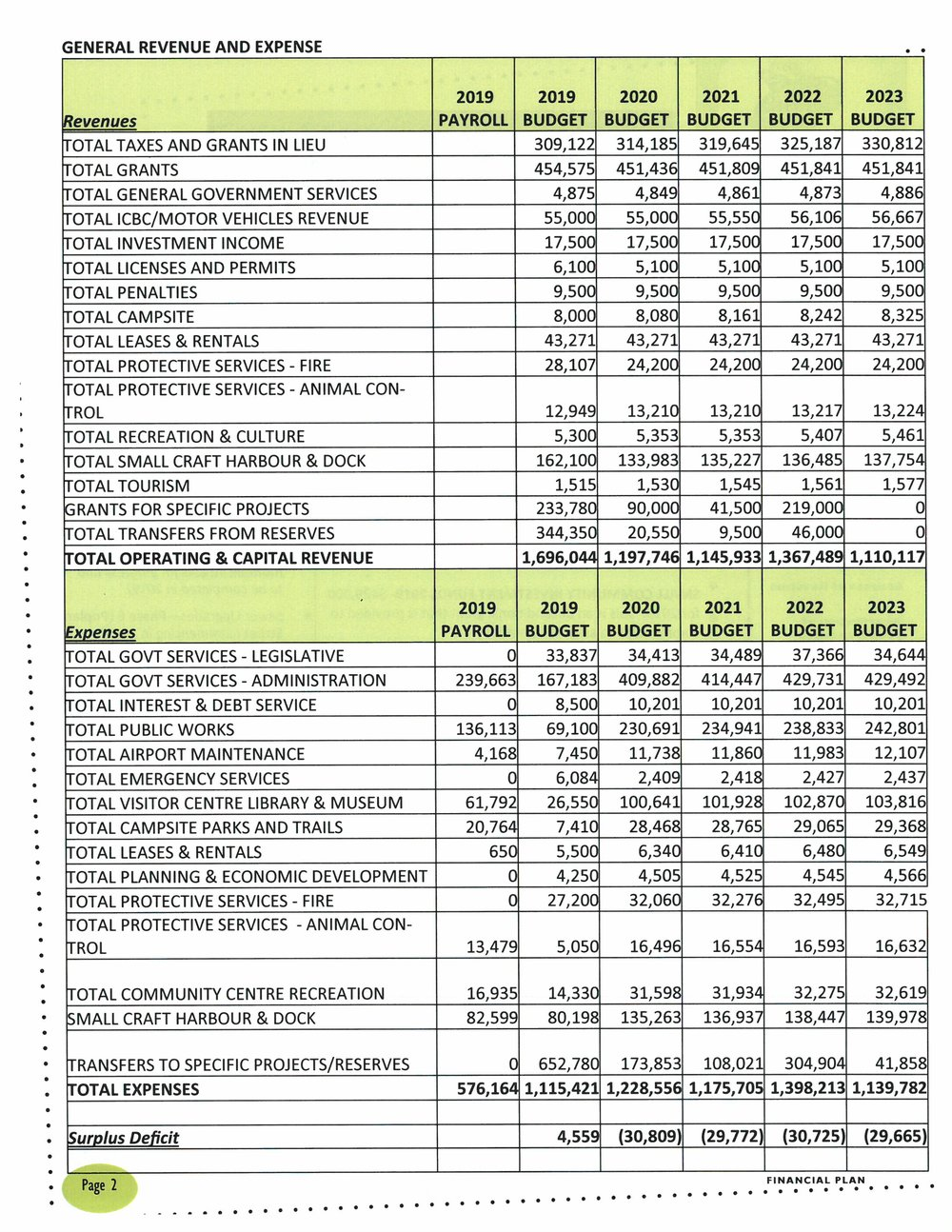 VOAB General Revenue and Expenditures.jpg