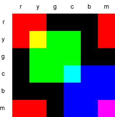 rgb_primaries_table