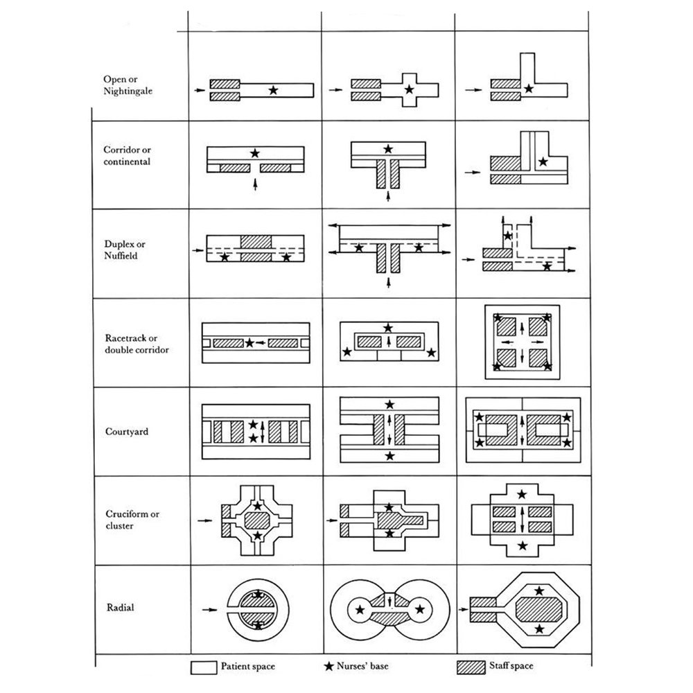 Table of ICU Layouts