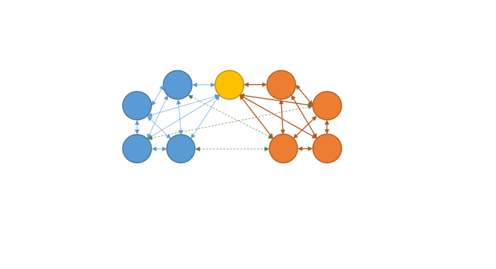 Two teams exist (blue and orange), and the Database Administrator (Yellow) participates on both, in a different capacity.  We can see how members of each team communicate with one another regularly (solid lines), but the database administrator has also introduced a few members who periodically share ideas with one another (dashed lines).