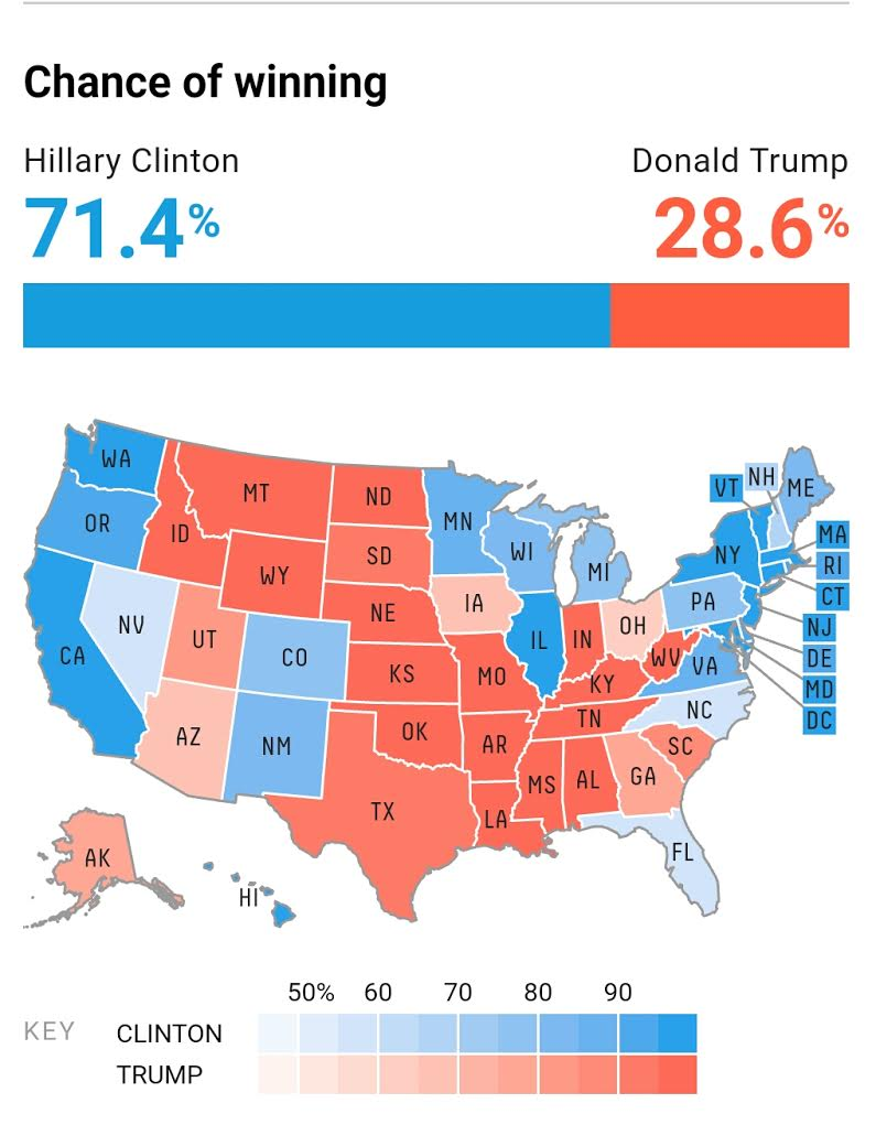 538 predicts a strong Clinton victory 12 hours before the election