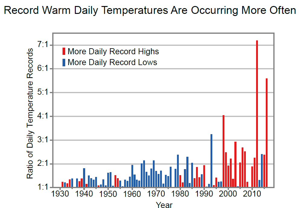 Record Temperatures.png