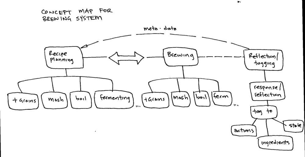 beer concept map.jpg