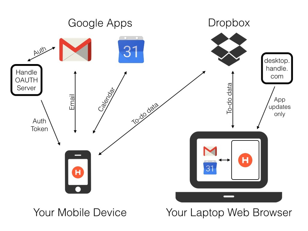 Handle-Architecture-Privacy-Google-Apps-Dropbox