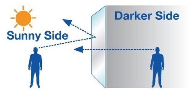 Demonstration of one-way mirror film at work