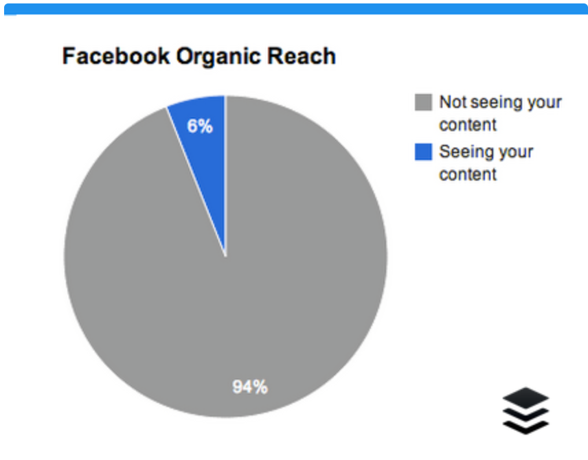 Percentage people actually seeing each of your Facebook posts. (Buffer/Social@Ogilvy) Instagram organic reach is higher as posts are shown in real time.