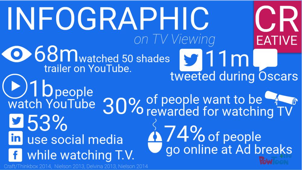 tv v digital infographic