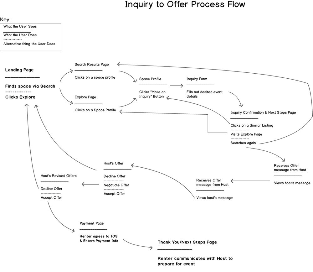 User Flows and Diagrams