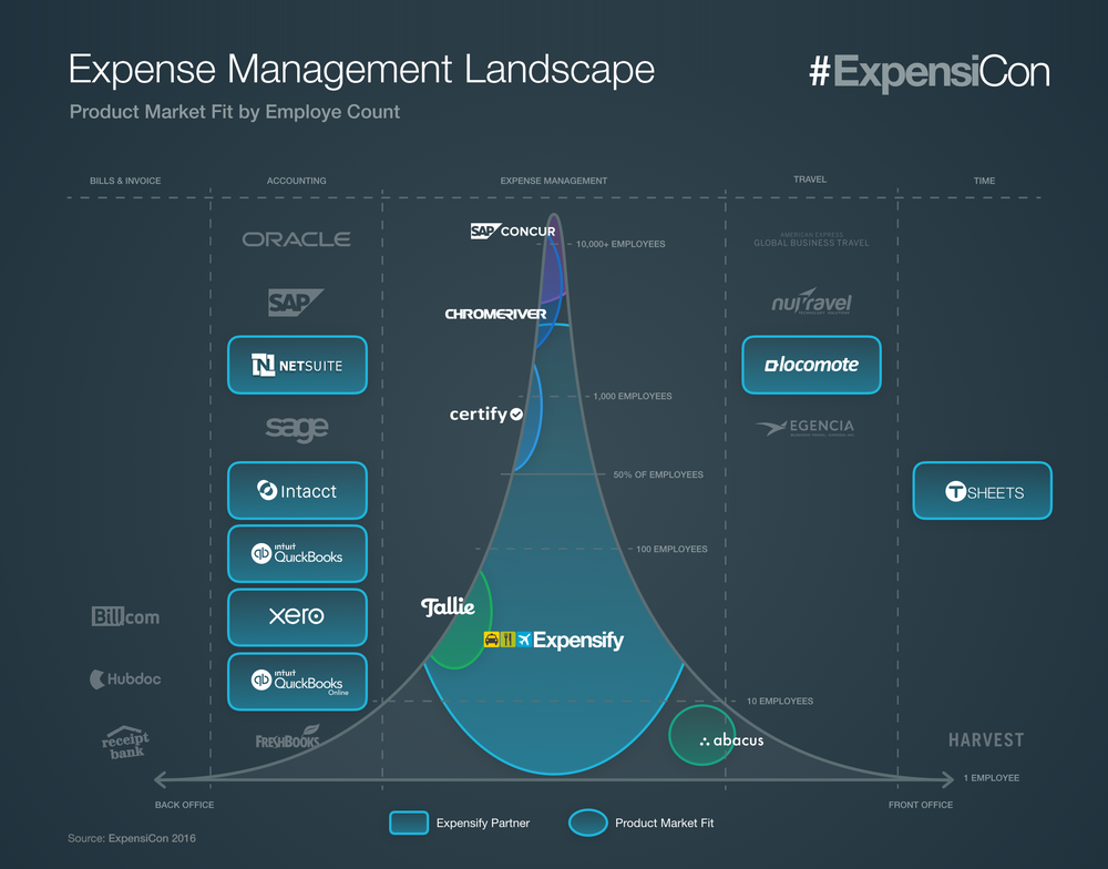 "The ""Expense Management Landscape"" in which Expensify grew, including key competitors and partners"