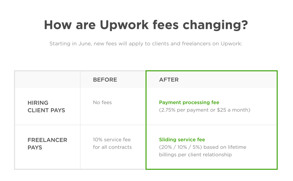 Chart from the UpWork website showing the new pricing starting in June 2016