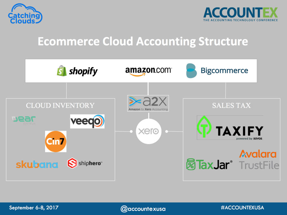 The Catching Clouds accounting tech stack for ecommerce sellers
