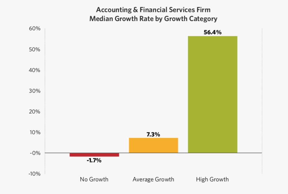 Hinge Marketing's 2018 High Growth Study: Accounting & Financial Services Edition