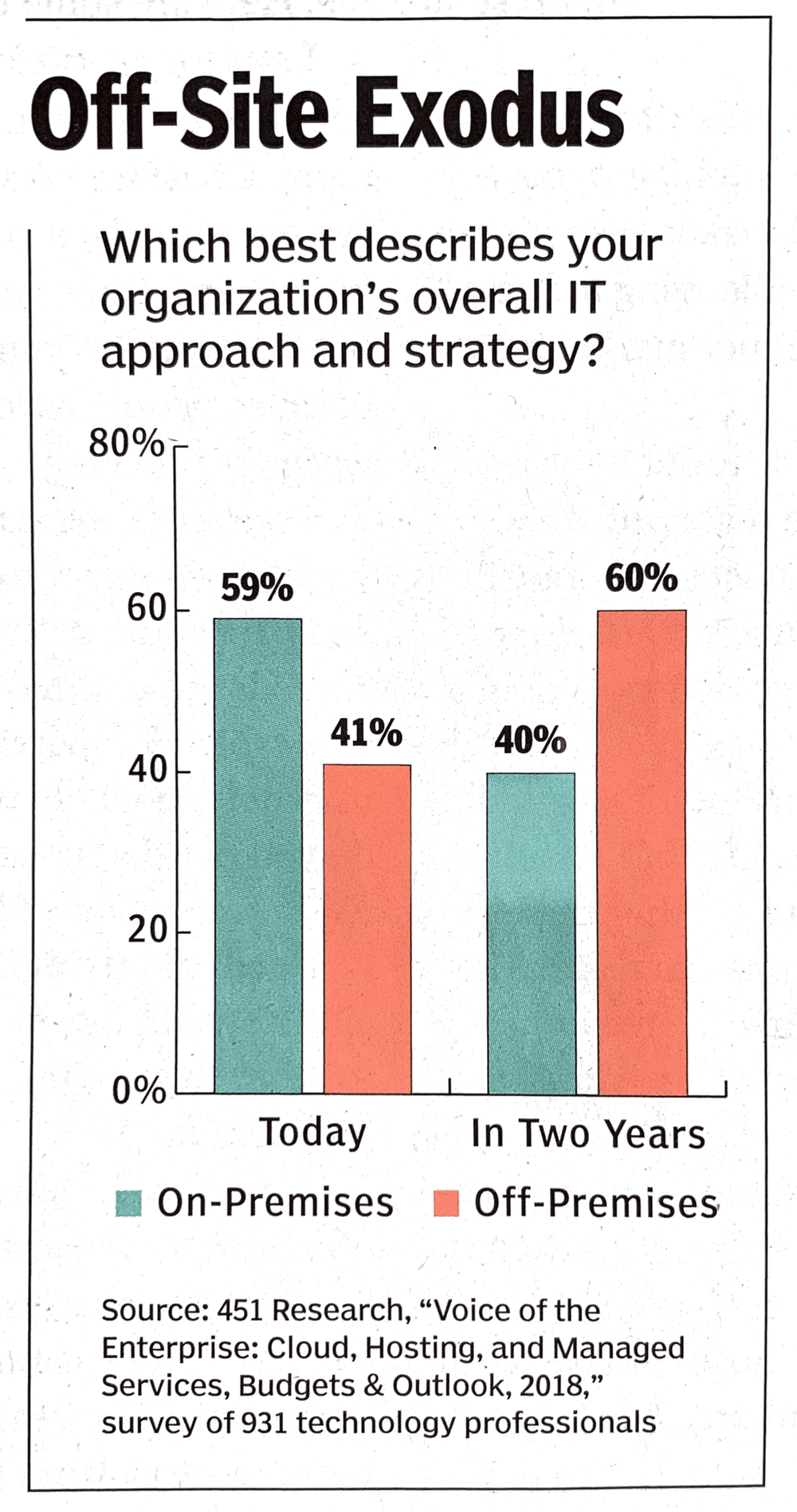 """Chart from """"Cloud ERP: The Time Has Come,"""" in the Nov/Dec issue of CFO Magazine"""