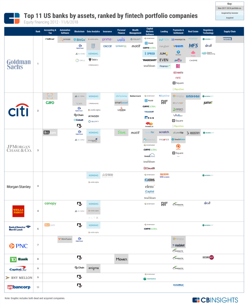 Top 11 US banks by assets, ranked by fintech portfolio companies, via CB Insights