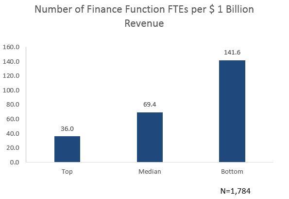 Finance-Org-FTEs-per-Billion.jpg