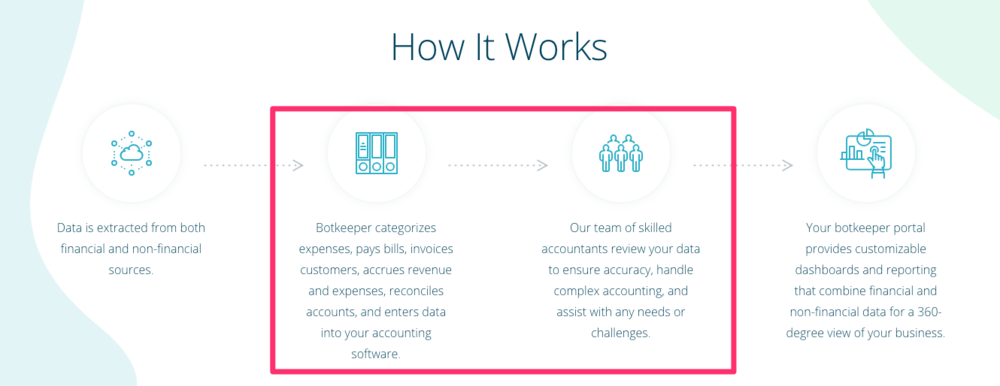 """Graphic under the """"How it Works"""" section on the Botkeeper    homepage    as it appeared on February 25, 2019"""