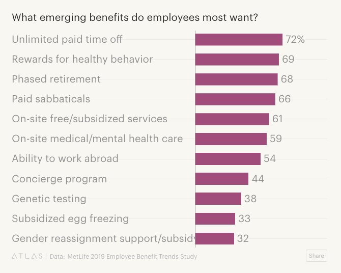 The benefit employees want most is unlimited paid time off, according to the MetLife 2019 Employee Benefit Trends Study.