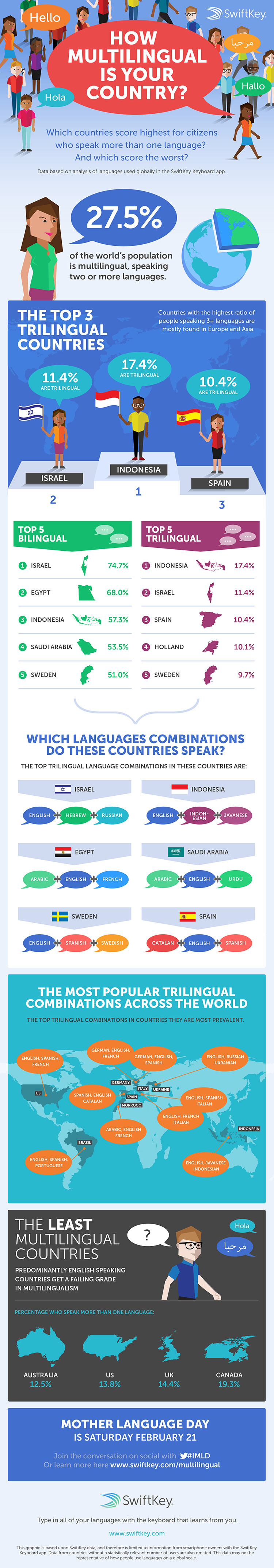 http://www.wowshack.com/indonesia-ranks-as-the-top-trilingual-country-in-the-world/