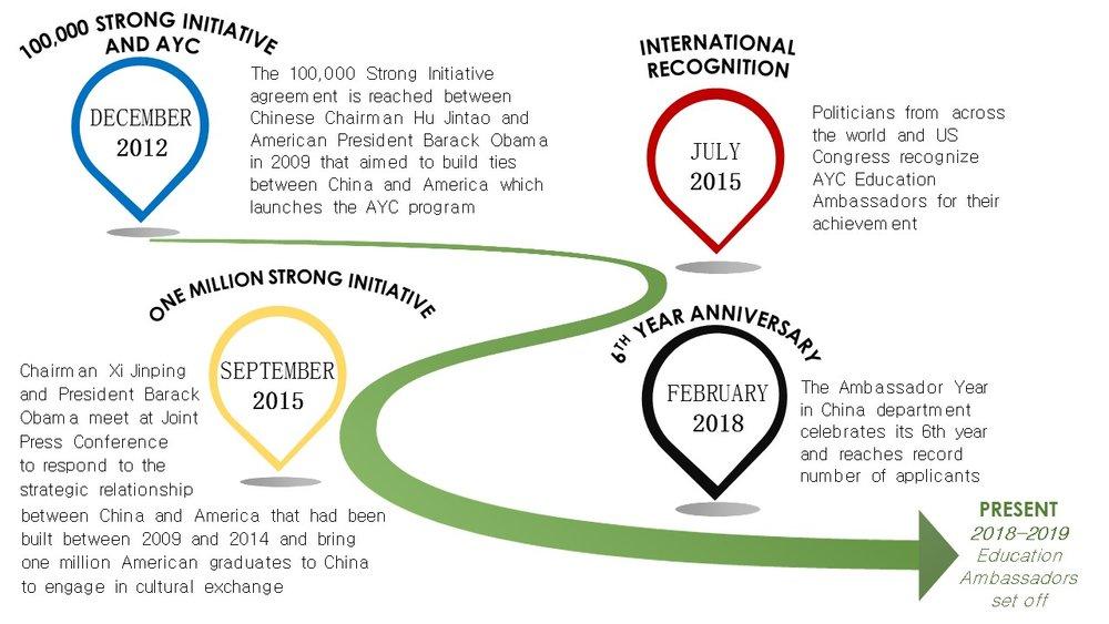 AYC Timeline.jpg
