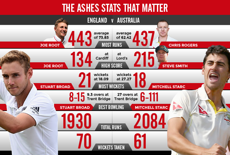 ashes-head-to-head2.jpg