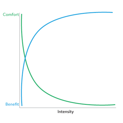 Intensity is much less comfortable but much more beneficial.