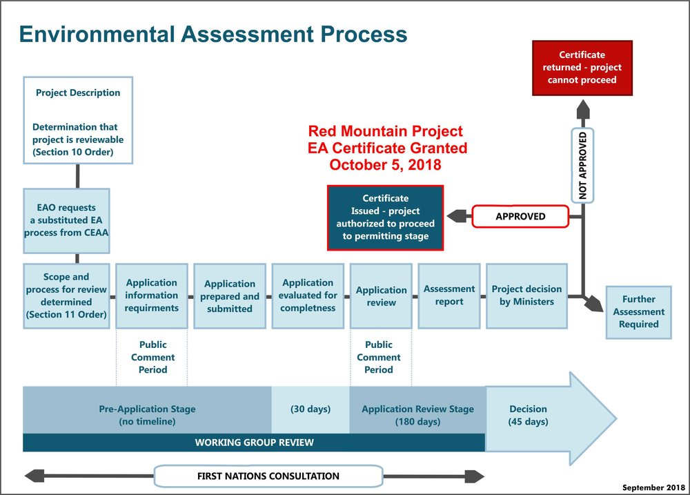 EAS Process October 2018.jpg
