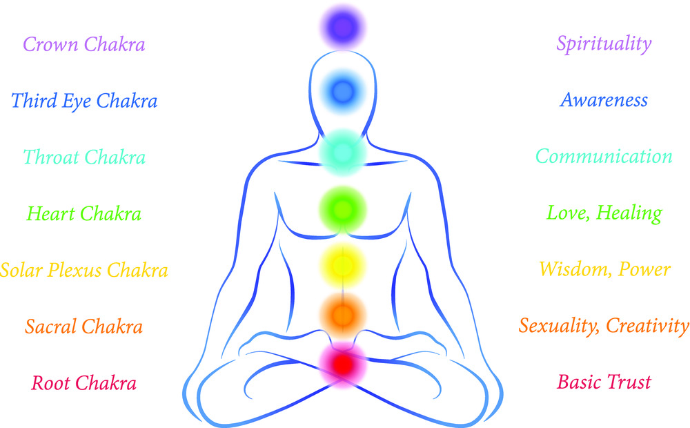 picture from http://www.finerminds.com/health-fitness/how-chakras-affect-health