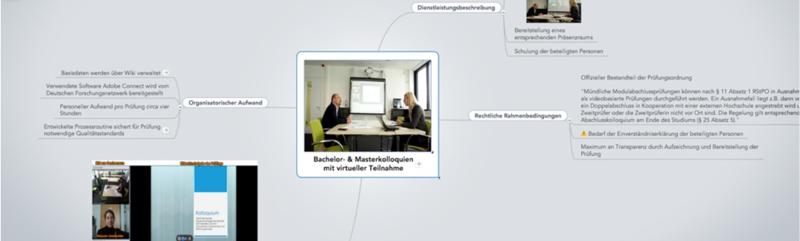 Abbildung 2: Mindmeister hilft Informationen gemeinsam zu sammeln, zu clustern und zu präsentieren