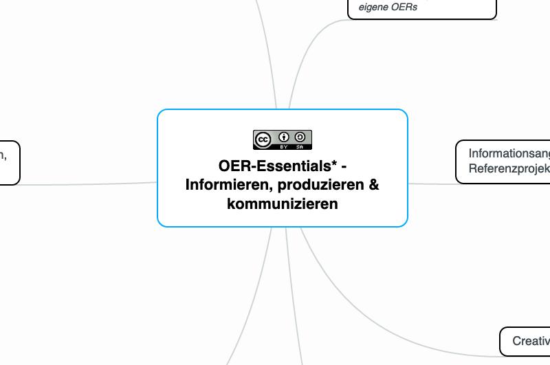 """Quelle: eigene Mindmap mit einem Überblick zum Thema """"OER"""",  https://bit.ly/2Su9AiZ"""
