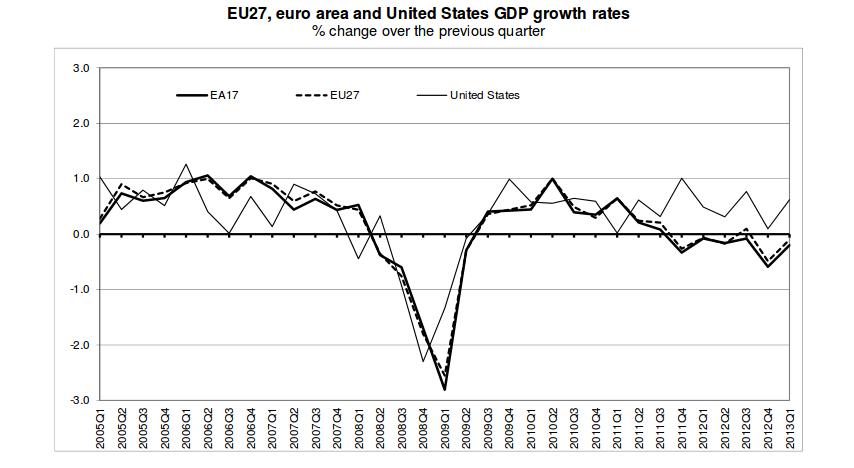 Eurostat's Euroindicators
