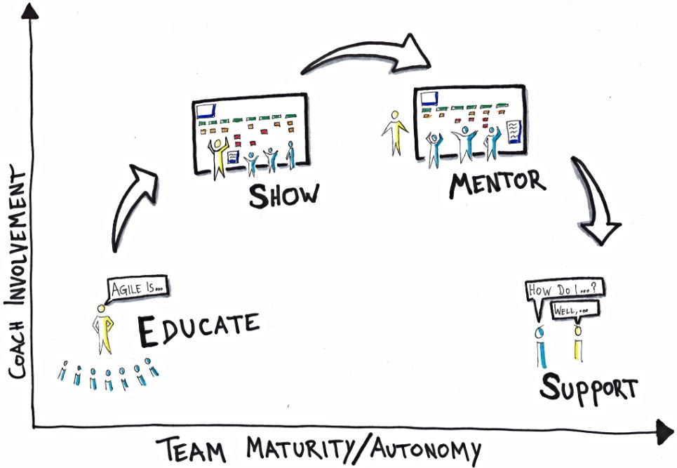 Pragmateam - Agile Coaching